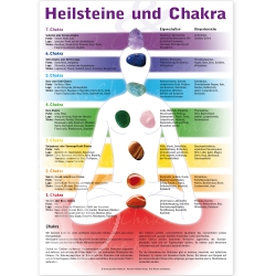 Chakra Edelstein-Poster 29,5 x 42 cm